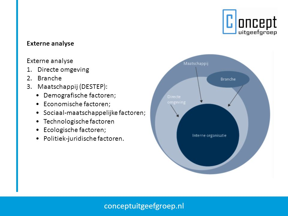 Externe analyse Directe omgeving. Branche. Maatschappij (DESTEP): Demografische factoren; Economische factoren;