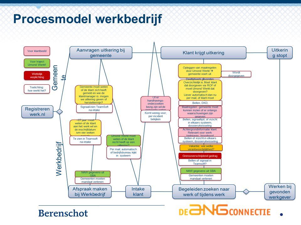 Contact Berenschot ANG Harro Spanninga h.spanninga@berenschot.nl