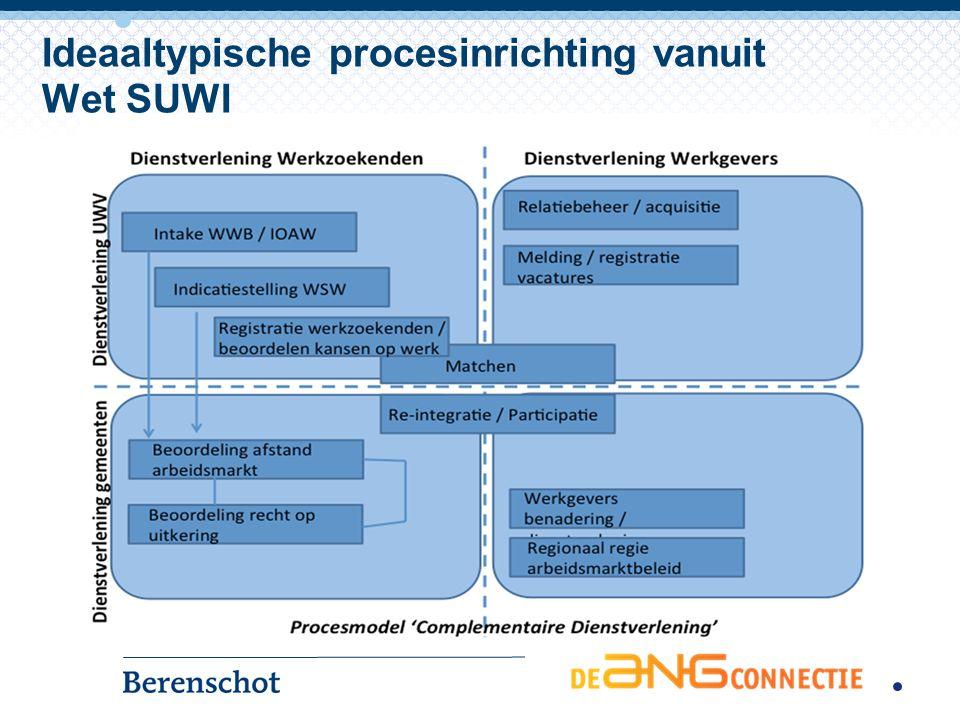 Ideaaltypische systeeminrichting vanuit Wet SUWI