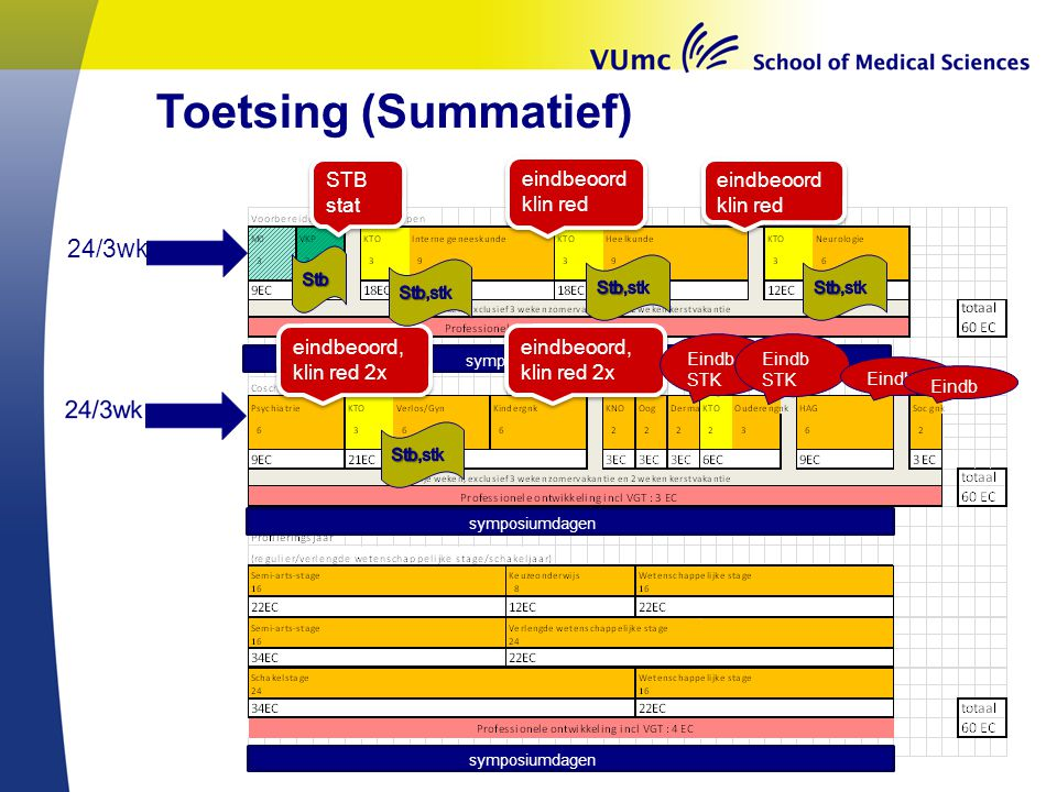 Toetsing (Summatief) 24/3wk STB stat eindbeoord klin red