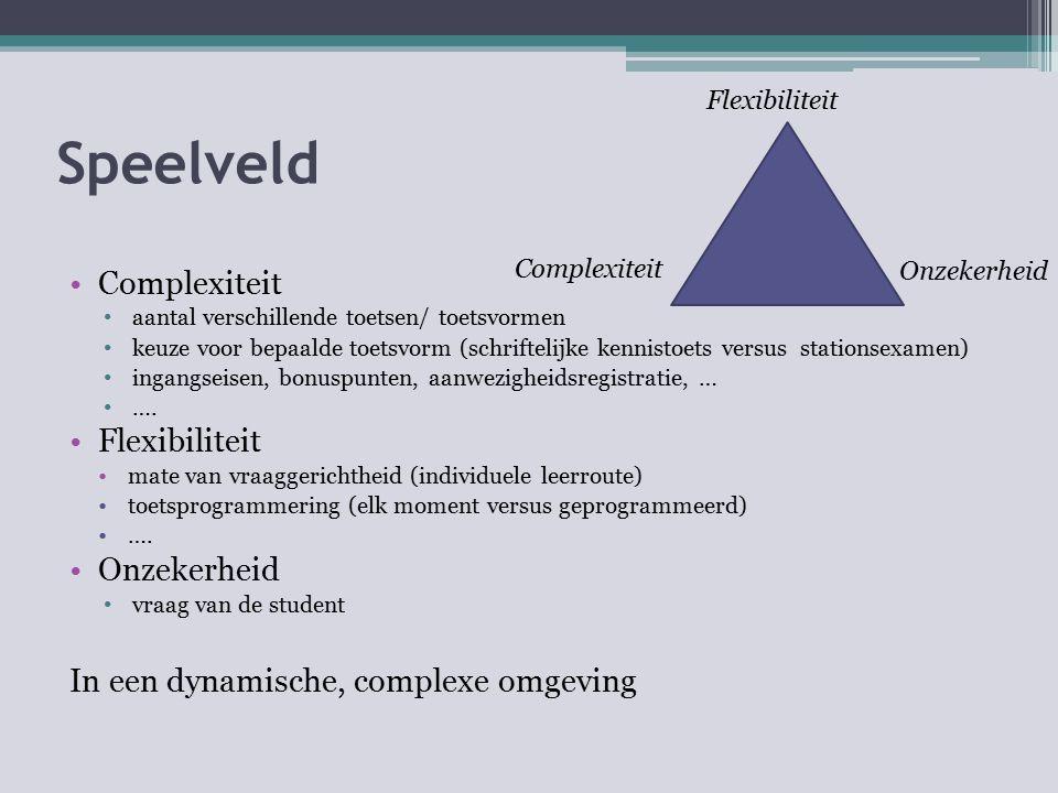 Speelveld Complexiteit Flexibiliteit Onzekerheid