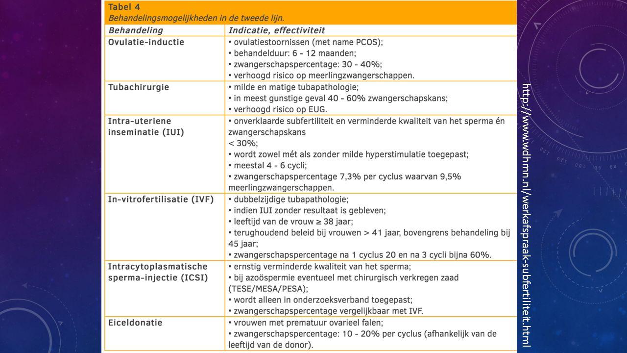http://www.wdhmn.nl/werkafspraak-subfertiliteit.html Hier komt tabel opties 2e lijn