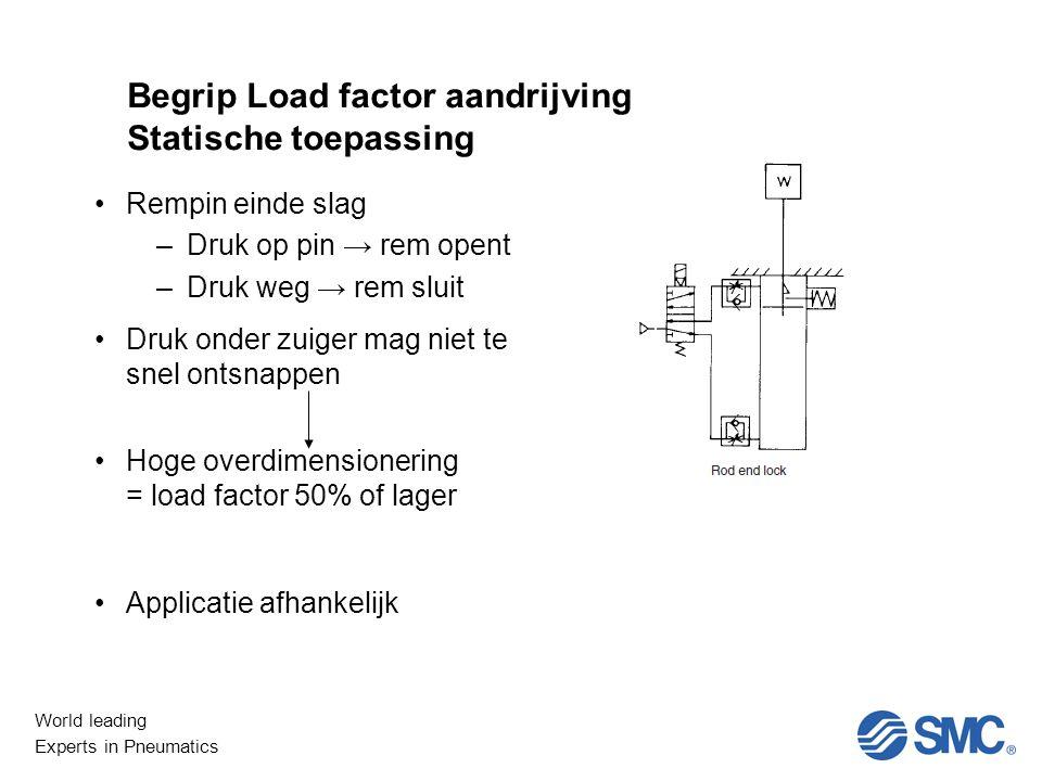 Begrip Load factor aandrijving Statische toepassing