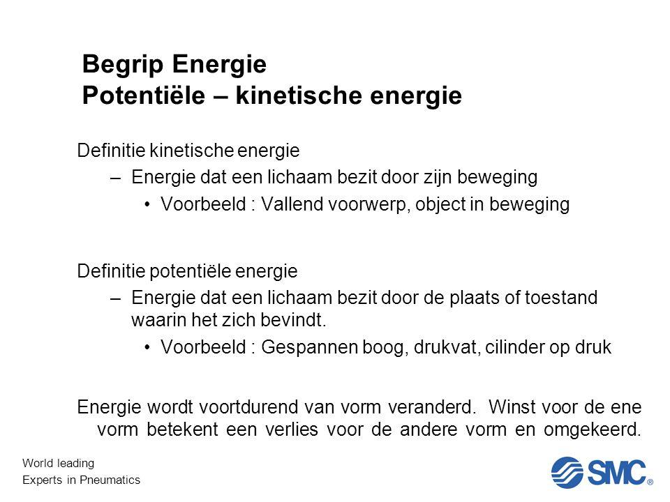 Begrip Energie Potentiële – kinetische energie