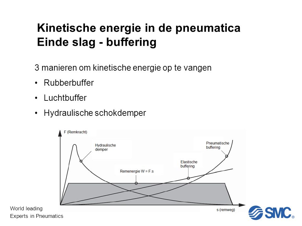 Kinetische energie in de pneumatica Einde slag - buffering