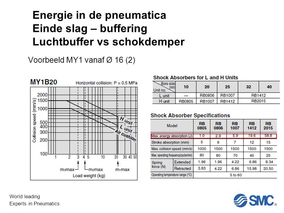Energie in de pneumatica Einde slag – buffering Luchtbuffer vs schokdemper