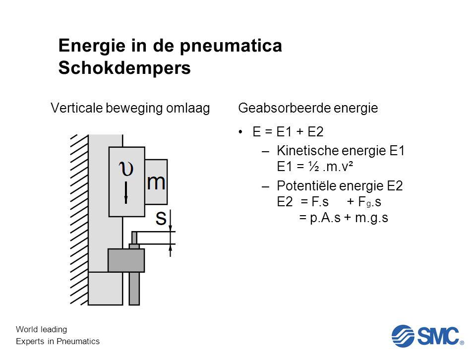 Energie in de pneumatica Schokdempers