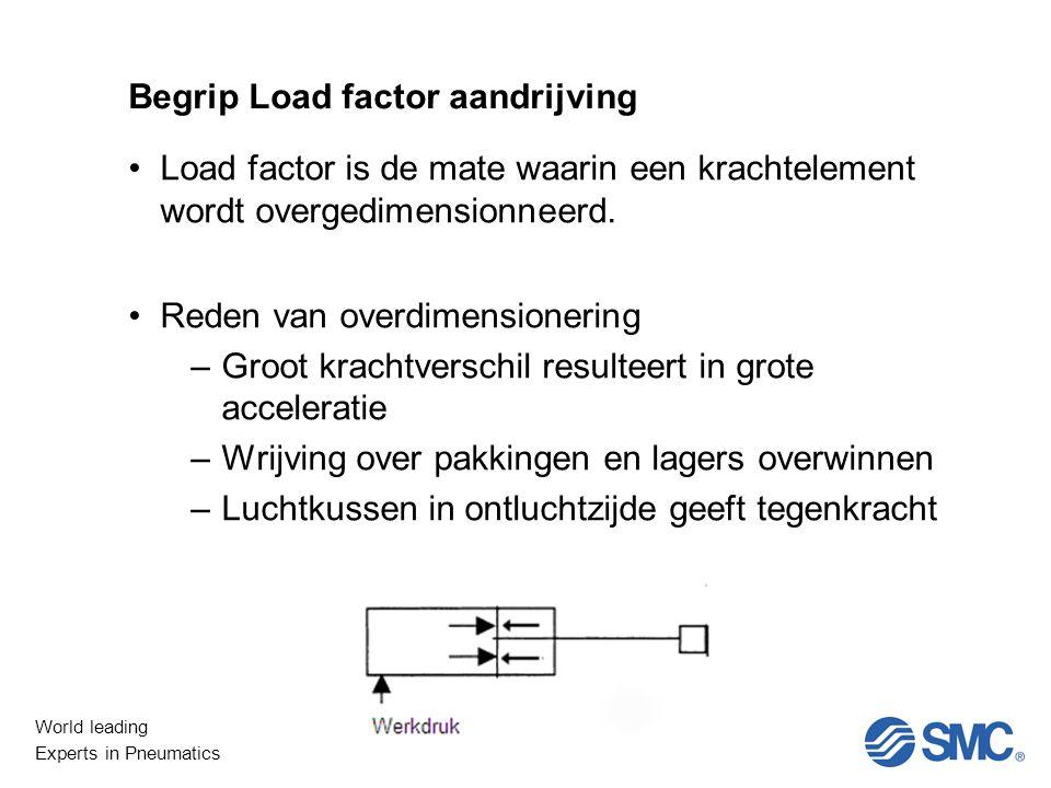 Begrip Load factor aandrijving