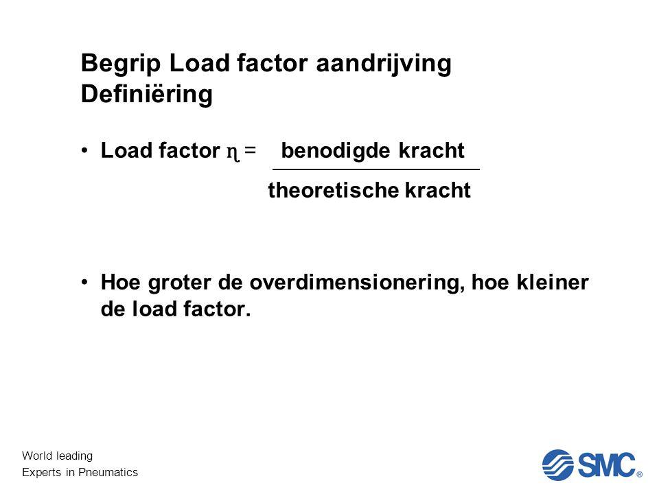 Begrip Load factor aandrijving Definiëring