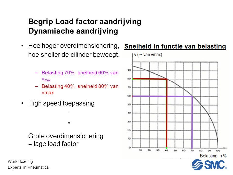 Begrip Load factor aandrijving Dynamische aandrijving