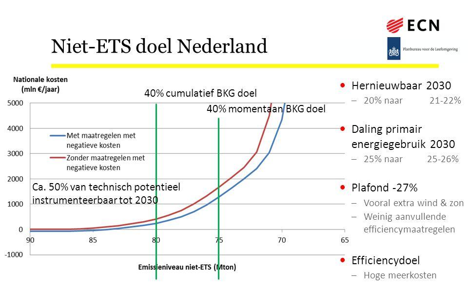 Niet-ETS doel Nederland