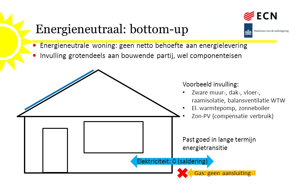 Energieneutraal: bottom-up