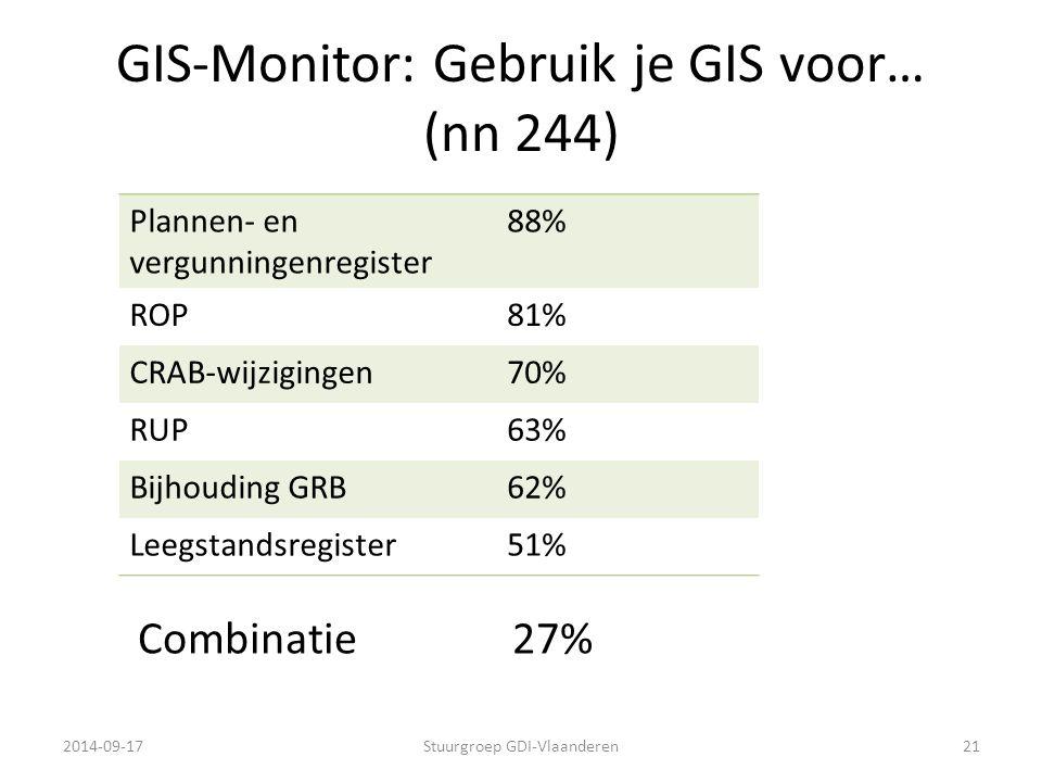 GIS-Monitor: Gebruik je GIS voor… (nn 244)