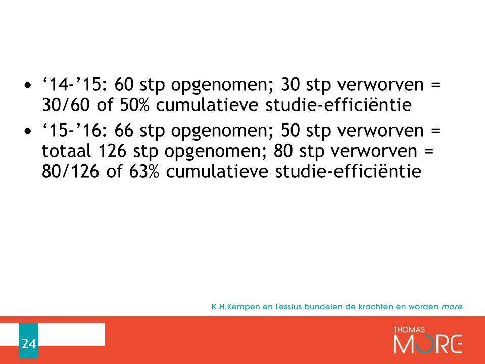 '14-'15: 60 stp opgenomen; 30 stp verworven = 30/60 of 50% cumulatieve studie-efficiëntie