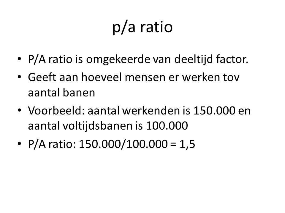 p/a ratio P/A ratio is omgekeerde van deeltijd factor.
