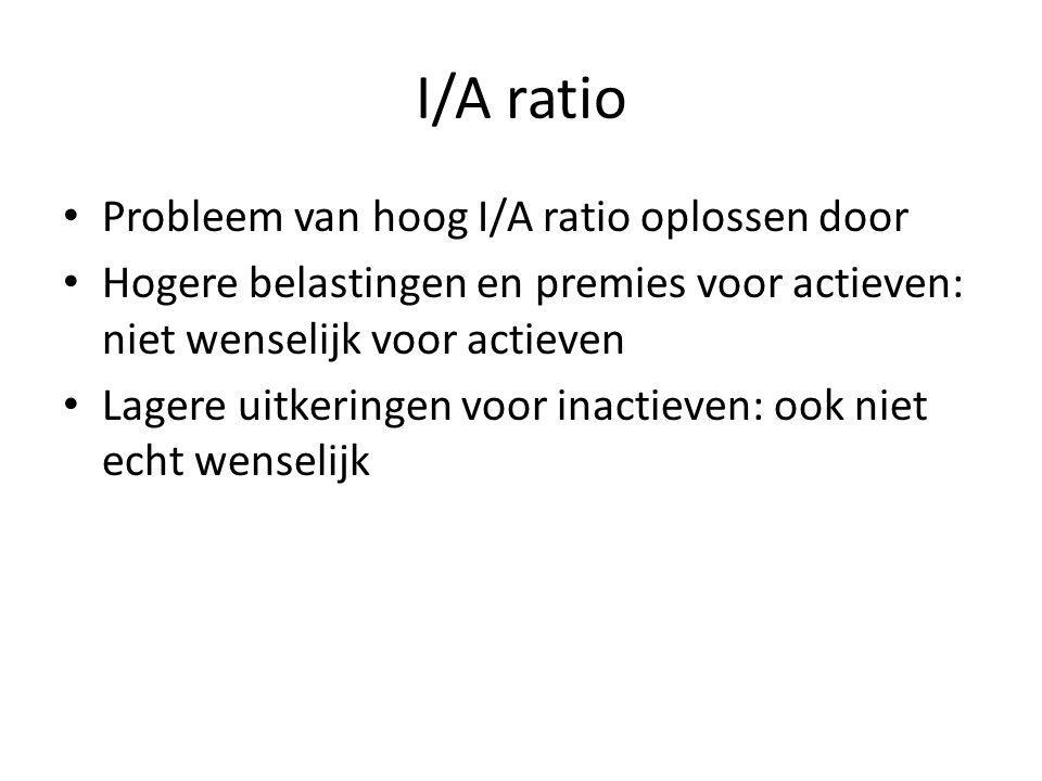 I/A ratio Probleem van hoog I/A ratio oplossen door