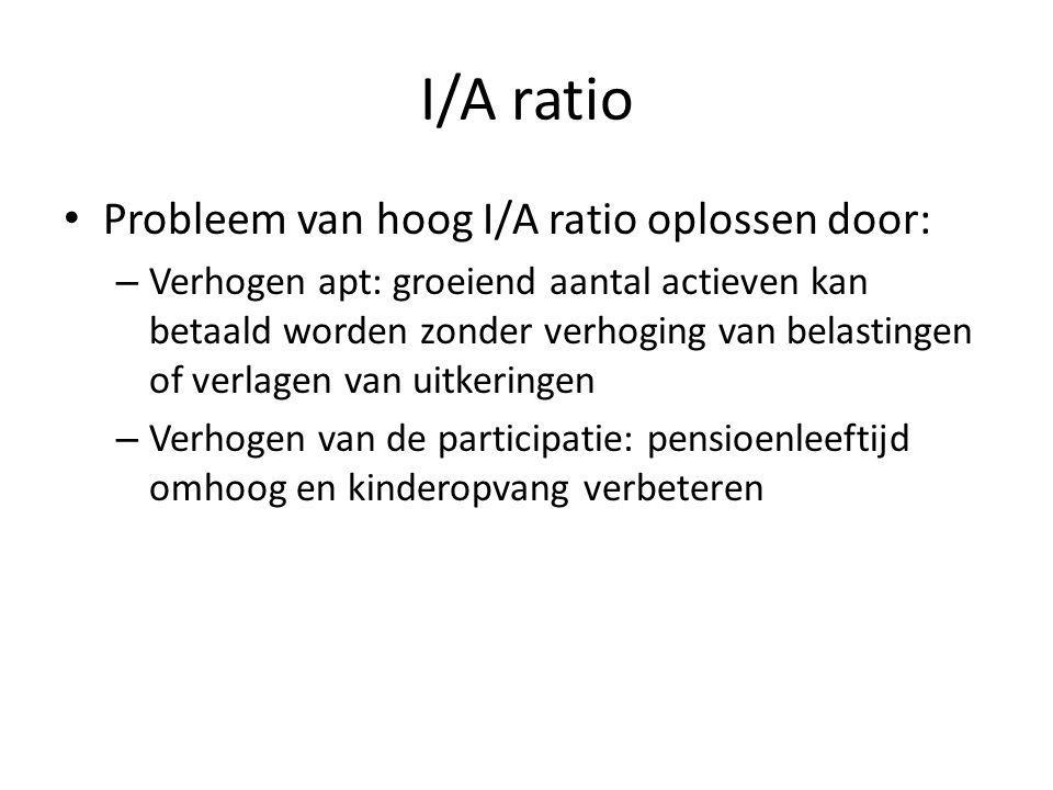 I/A ratio Probleem van hoog I/A ratio oplossen door: