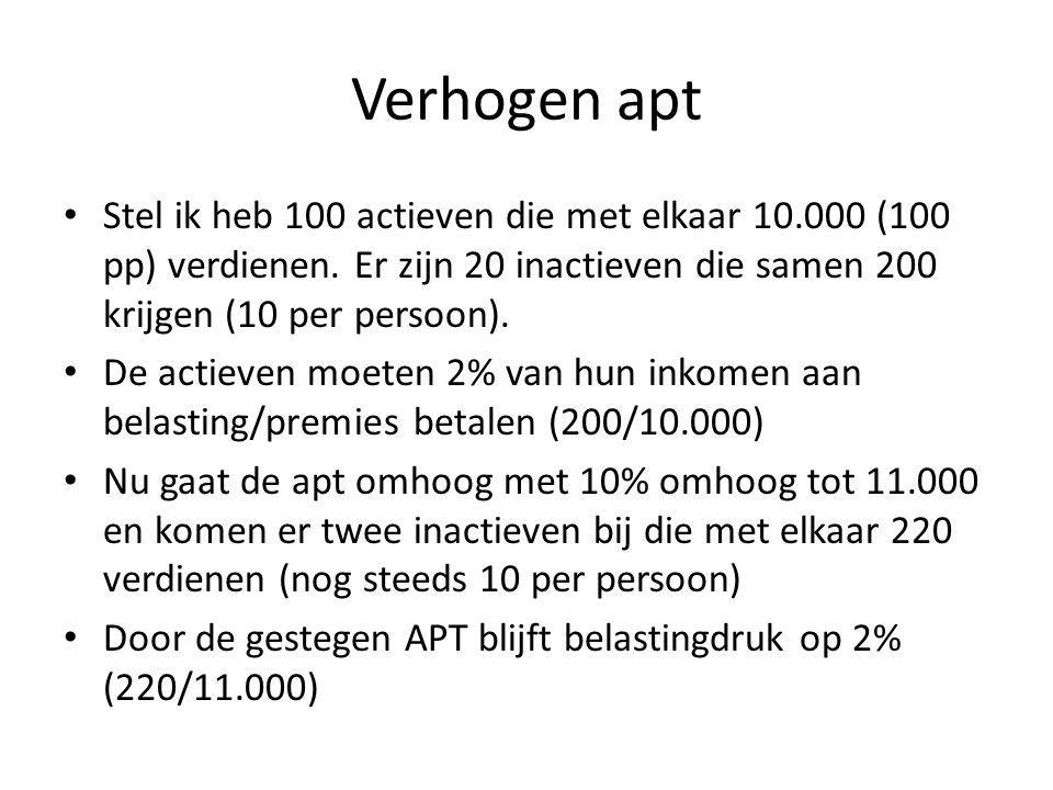 Verhogen apt Stel ik heb 100 actieven die met elkaar 10.000 (100 pp) verdienen. Er zijn 20 inactieven die samen 200 krijgen (10 per persoon).