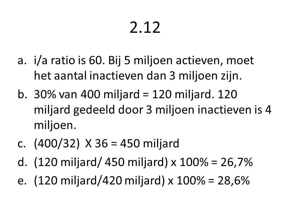 2.12 i/a ratio is 60. Bij 5 miljoen actieven, moet het aantal inactieven dan 3 miljoen zijn.