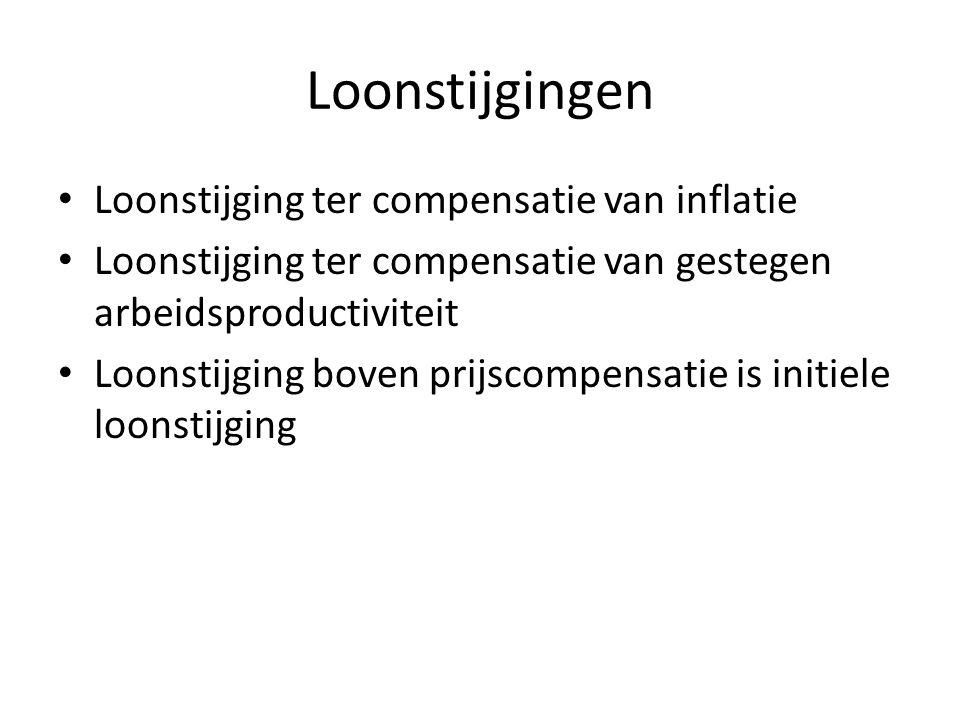 Loonstijgingen Loonstijging ter compensatie van inflatie