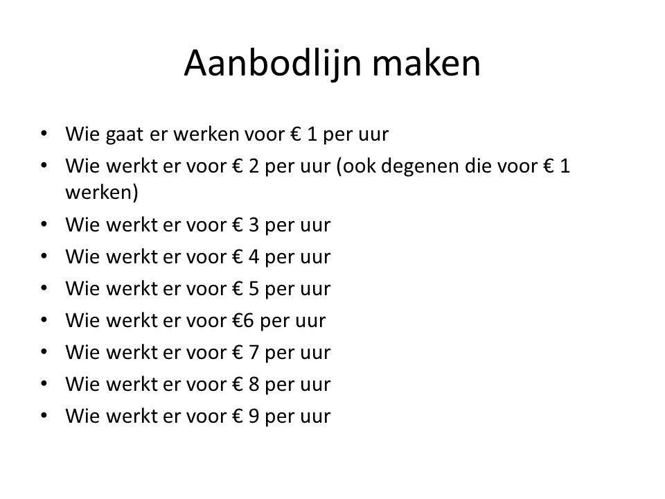 Aanbodlijn maken Wie gaat er werken voor € 1 per uur