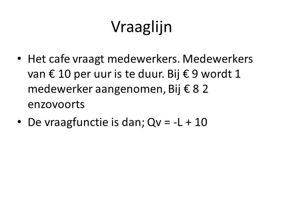 Vraaglijn Het cafe vraagt medewerkers. Medewerkers van € 10 per uur is te duur. Bij € 9 wordt 1 medewerker aangenomen, Bij € 8 2 enzovoorts.