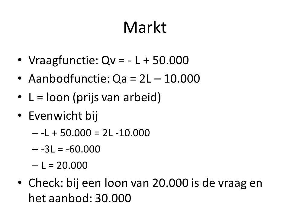 Markt Vraagfunctie: Qv = - L + 50.000 Aanbodfunctie: Qa = 2L – 10.000