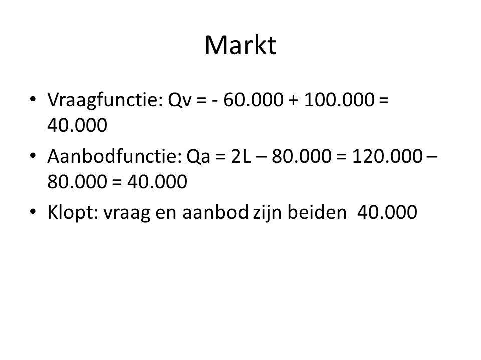 Markt Vraagfunctie: Qv = - 60.000 + 100.000 = 40.000