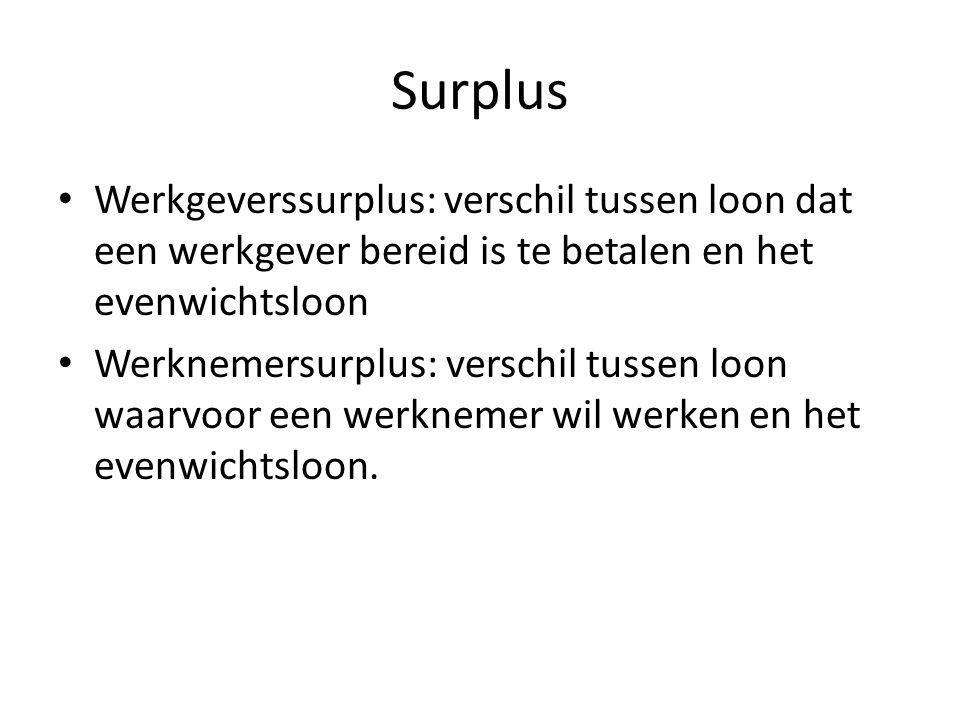 Surplus Werkgeverssurplus: verschil tussen loon dat een werkgever bereid is te betalen en het evenwichtsloon.