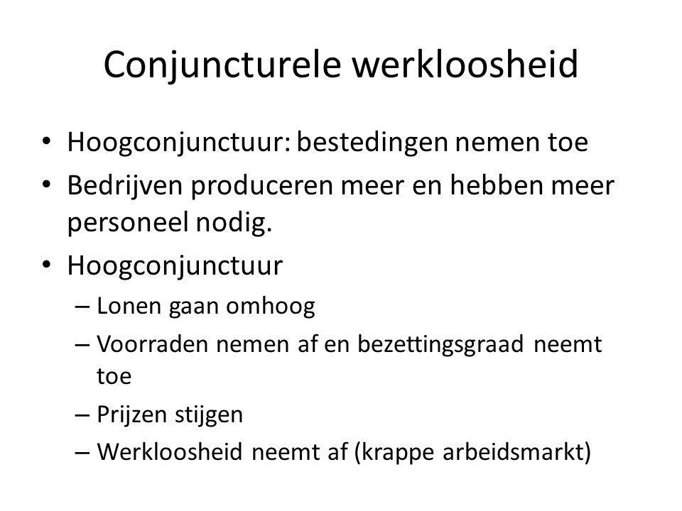 Conjuncturele werkloosheid