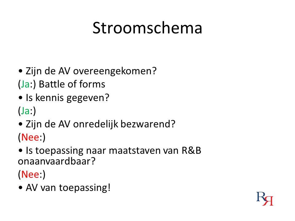 Stroomschema