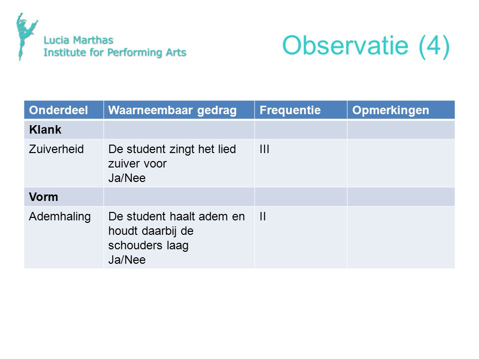 Observatie (4) Onderdeel Waarneembaar gedrag Frequentie Opmerkingen