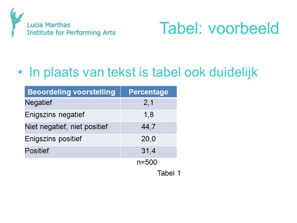 Tabel: voorbeeld In plaats van tekst is tabel ook duidelijk n=500