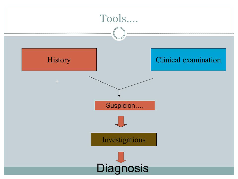 Diagnosis Tools…. History Clinical examination Investigations