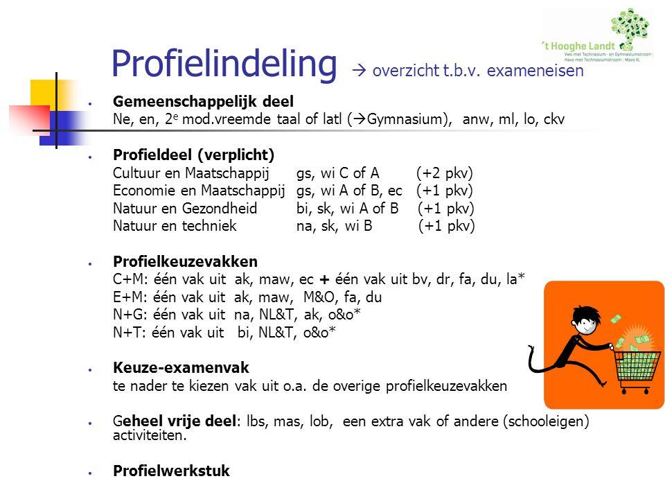 Profielindeling  overzicht t.b.v. exameneisen