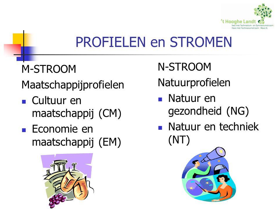 PROFIELEN en STROMEN N-STROOM M-STROOM Natuurprofielen