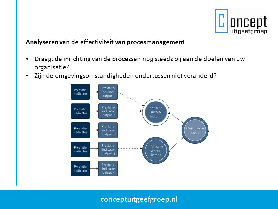 Analyseren van de effectiviteit van procesmanagement