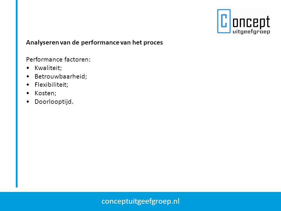 Analyseren van de performance van het proces