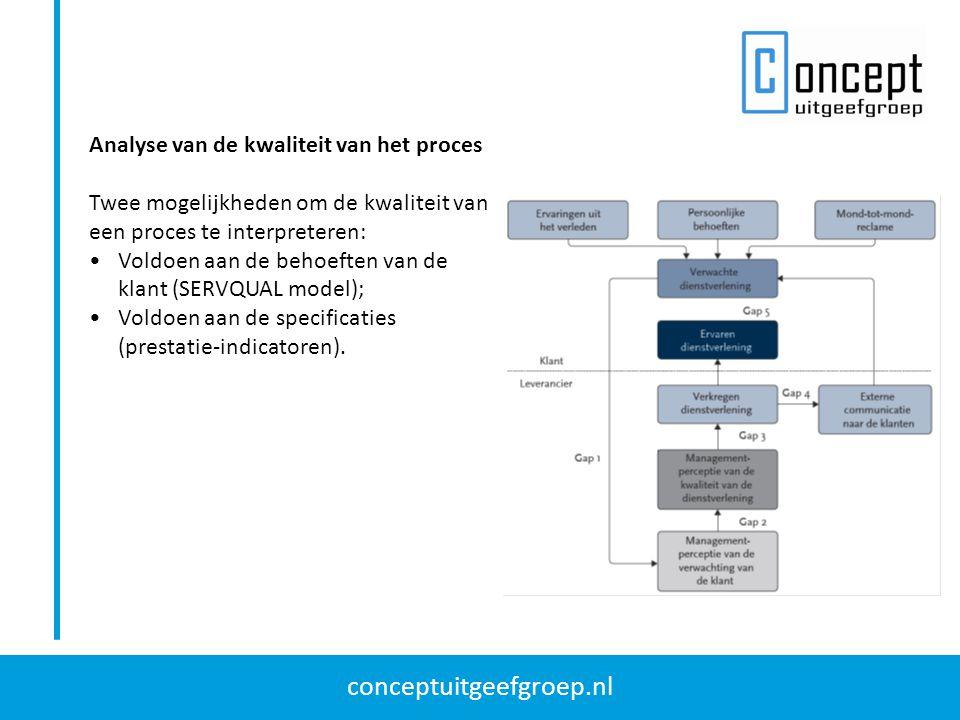 Analyse van de kwaliteit van het proces