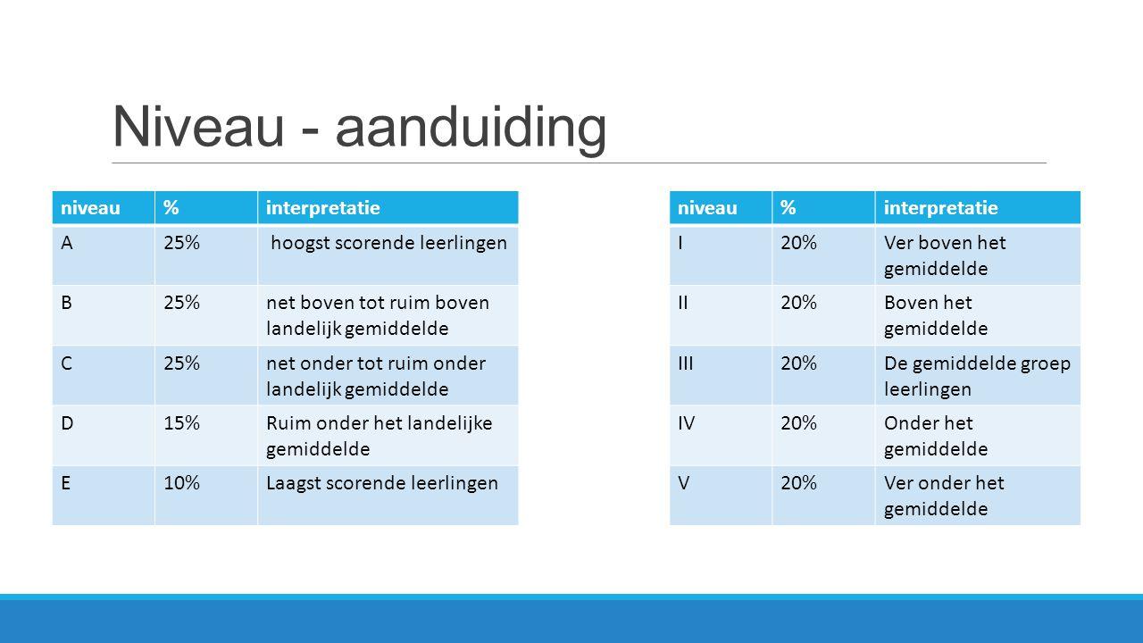 Niveau - aanduiding niveau % interpretatie A 25%