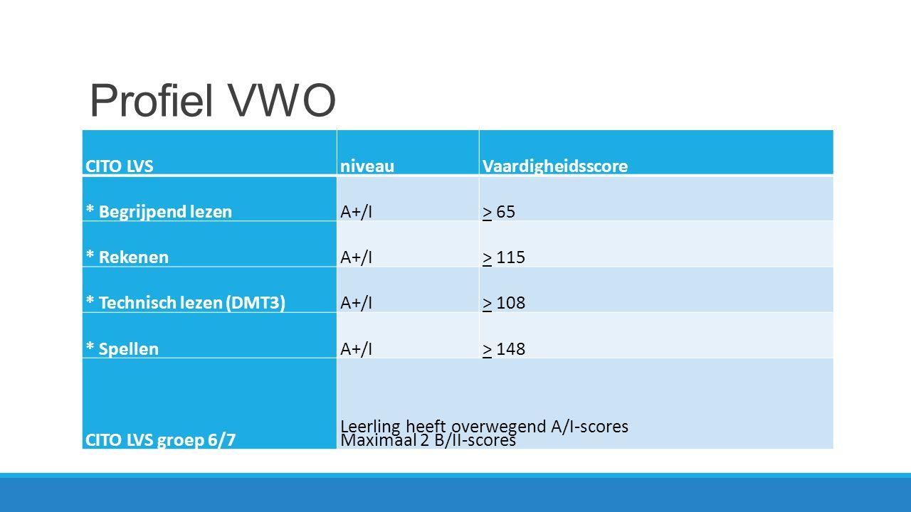 Profiel VWO CITO LVS niveau Vaardigheidsscore * Begrijpend lezen A+/I
