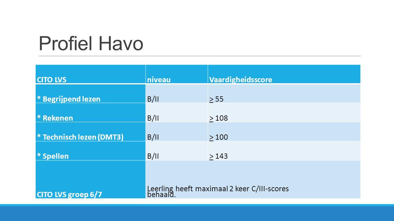 Profiel Havo CITO LVS niveau Vaardigheidsscore * Begrijpend lezen B/II