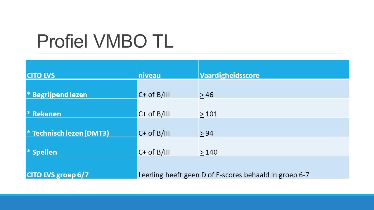Profiel VMBO TL CITO LVS niveau Vaardigheidsscore * Begrijpend lezen