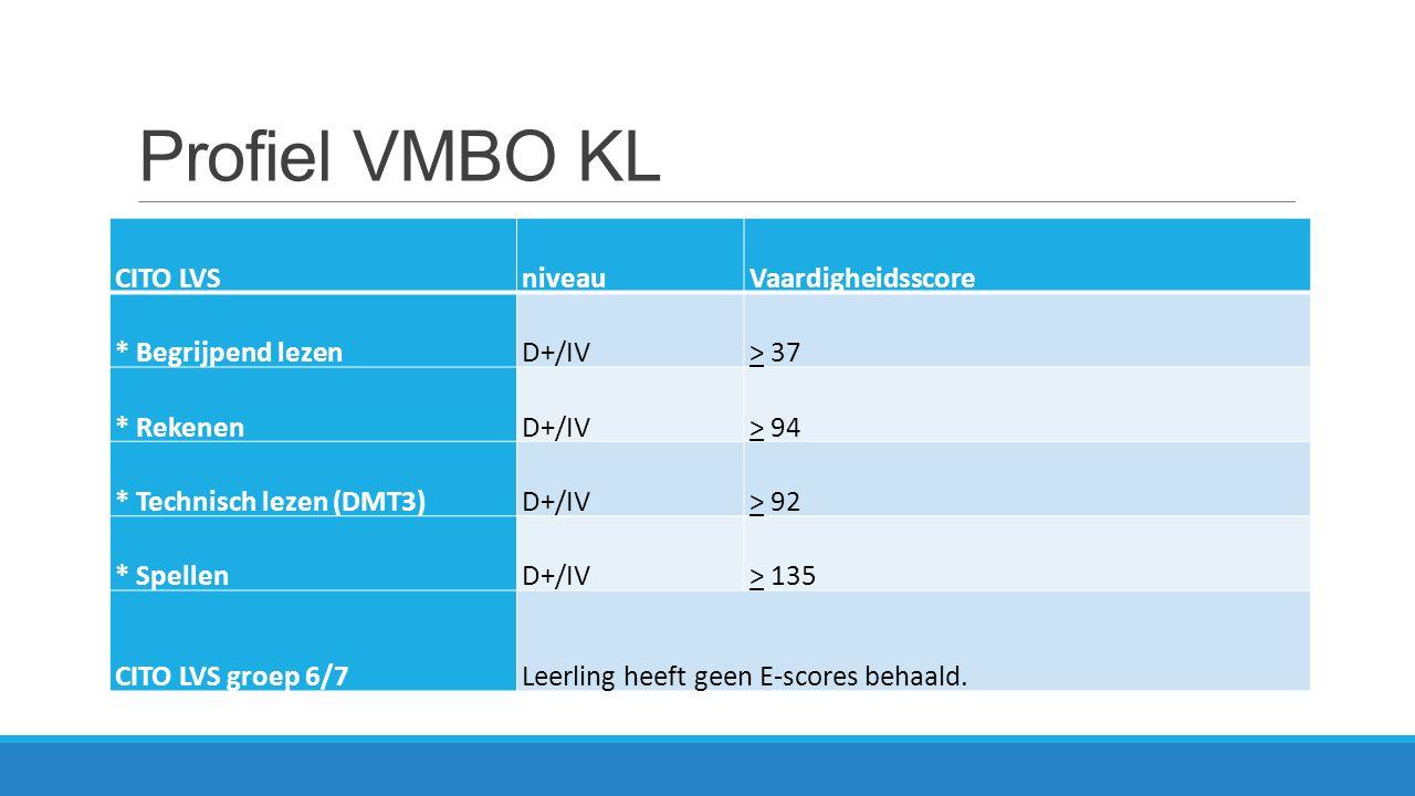 Profiel VMBO KL CITO LVS niveau Vaardigheidsscore * Begrijpend lezen