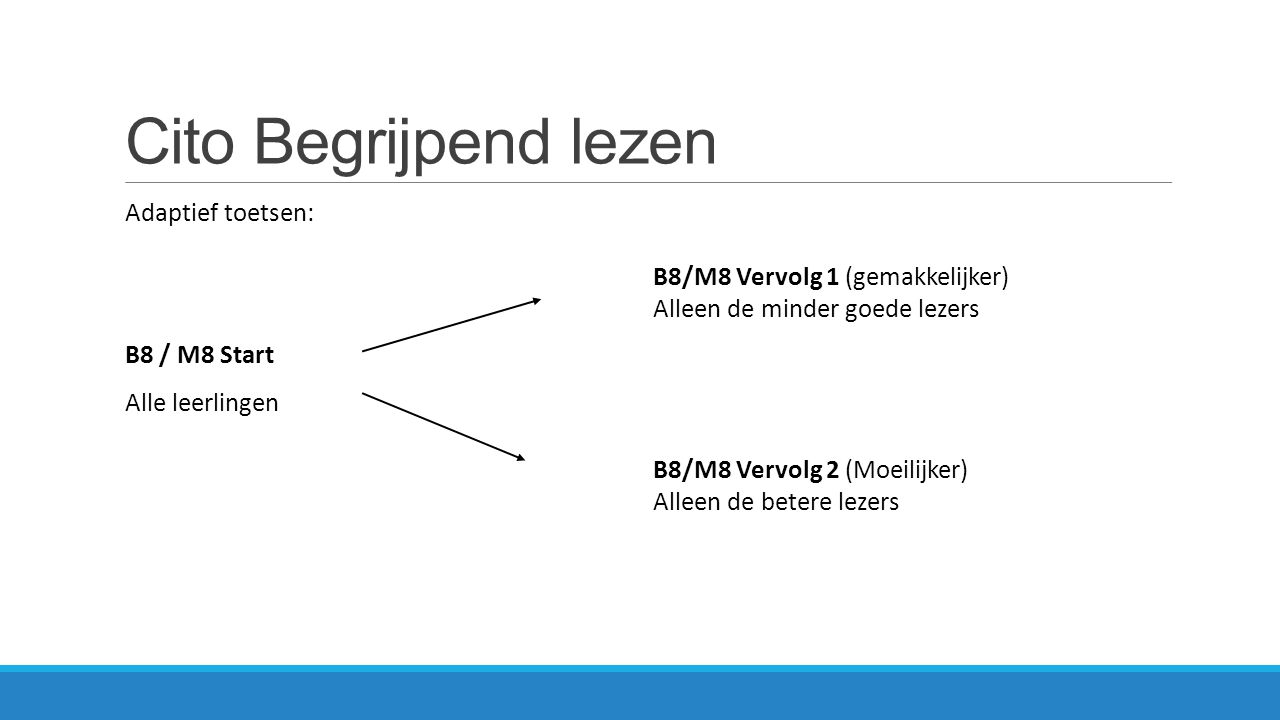 Cito Begrijpend lezen Adaptief toetsen: B8 / M8 Start
