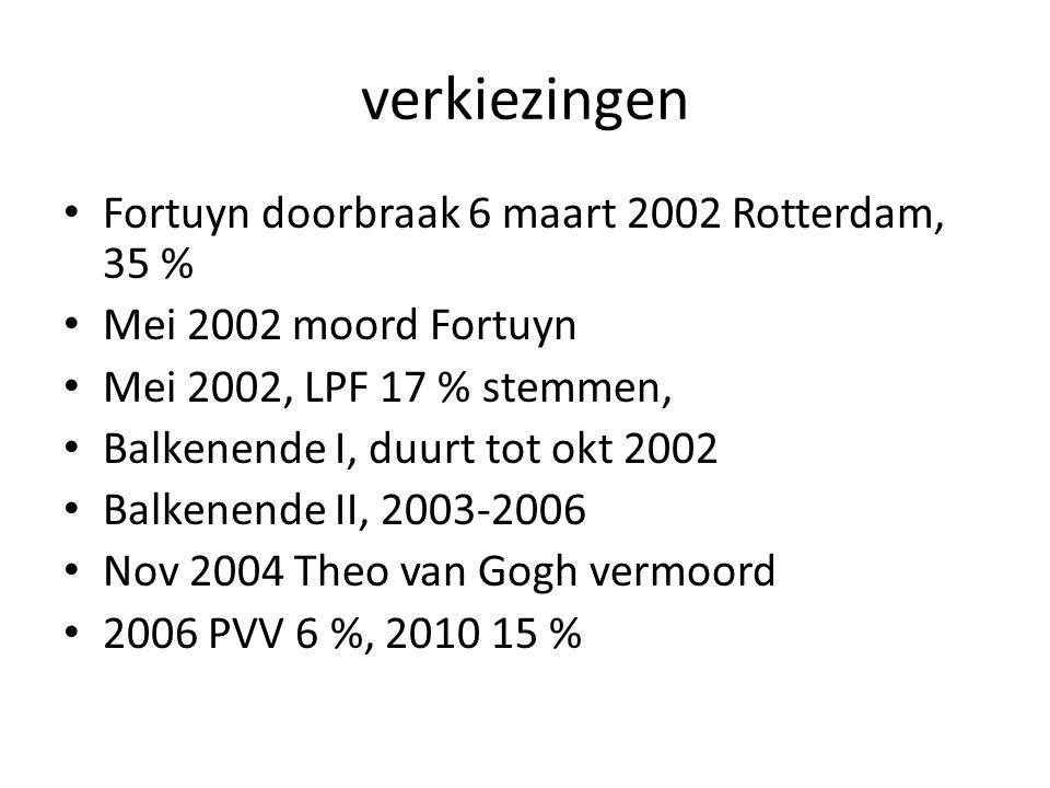 verkiezingen Fortuyn doorbraak 6 maart 2002 Rotterdam, 35 %