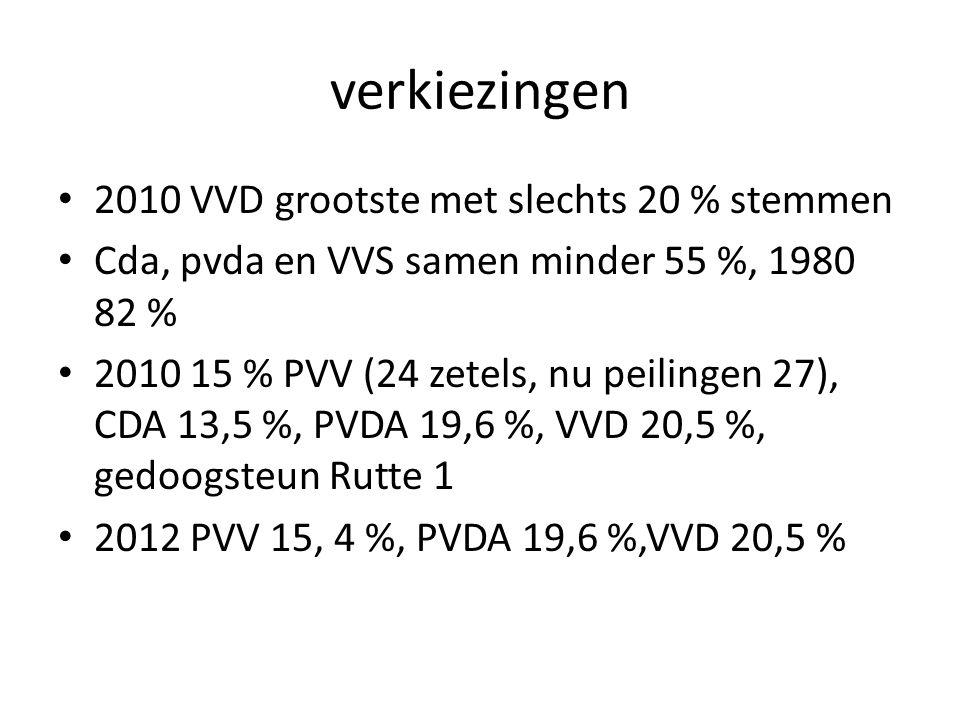 verkiezingen 2010 VVD grootste met slechts 20 % stemmen