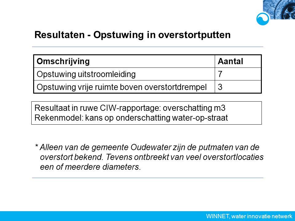 Resultaten - Opstuwing in overstortputten