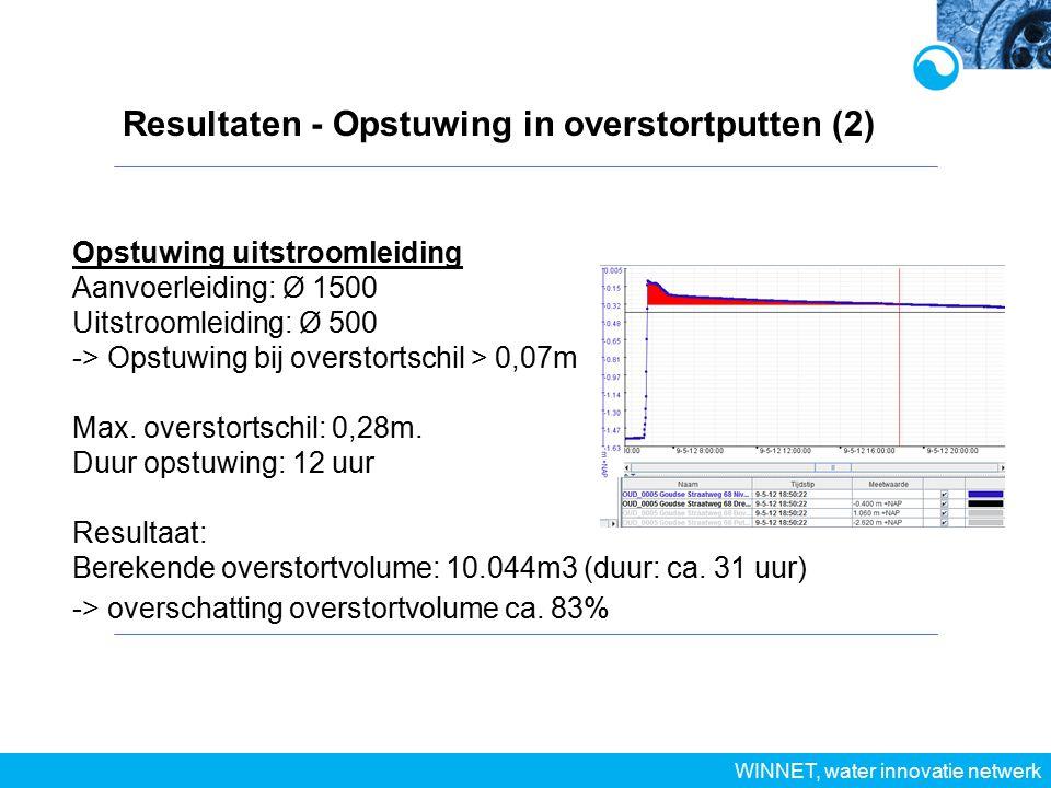 Resultaten - Opstuwing in overstortputten (2)