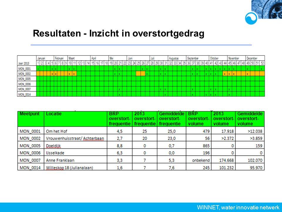 Resultaten - Inzicht in overstortgedrag